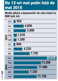 Media zilnică a depunerilor de către bănci la BNR (mai 2015 - mai 2016, mil. lei)
