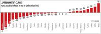 Rata anuală a inflaţiei în mai în ţările Uniunii (%)