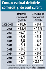 Cum au evoluat deficitele comercial şi de cont curent (2003-2016*)
