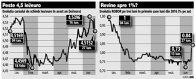 Analiştii: Brexitul a amplificat volatilitatea pe piaţa valutară şi piaţa monetară, ducând şi la ieşiri de capitaluri, inclusiv din titluri de stat. Ieri, pieţele s-au mai stabilizat