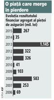 Piaţa de asigurări a strâns pierderi de peste 3 miliarde de lei în ultimul deceniu