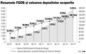 Profitul FGDB a coborât la 165,5 milioane de lei. Fondul de Garantare are 5,3 miliarde de lei pentru despăgubiri dacă ar exista bănci cu probleme