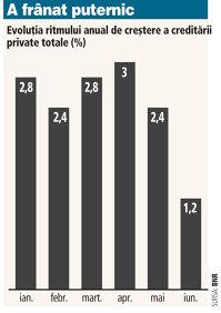 Indicatorii monetari în iunie: creditele în lei sunt pe plus, dar creşterea s-a temperat substanţial. Împrumuturile în valută, tot în picaj