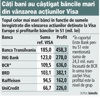Profiturile celor mai mari bănci din S1 au fost susţinute de vânzarea acţiunilor deţinute la Visa Europe