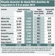 Studiu ASF: City Insurance, Euroins şi Generali soluţionează cele mai puţine dosare de daună ale poliţelor RCA