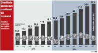 GRAFIC : Evoluţia volumului de credite imobiliare