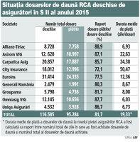 GRAFIC : Situaţia dosarelor de daună RCA deschise de asigurători în S II al anului 2015