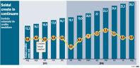 Soldul creditului ipotecar în lei păstrează cadenţa de creştere: plus 900 de milioane de lei în august
