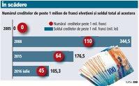 45 de români cu credite de peste un milion de franci elveţieni vor beneficia de înjumătăţirea datoriei