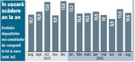 Companiile au depus la bănci 86 de miliarde de lei în opt luni