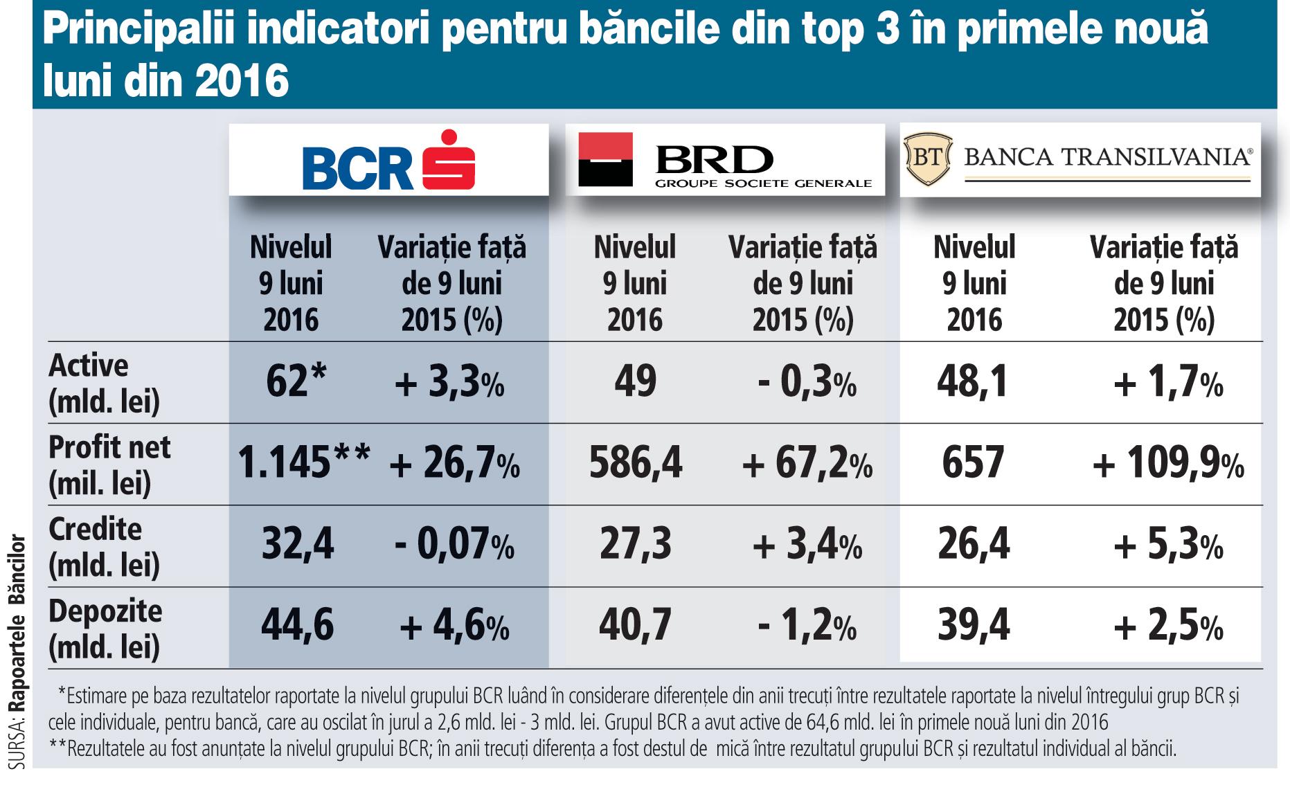 Profiturile cumulate ale primelor trei bănci din România - BCR, BRD şi Banca Transilvania - au fost de circa 2,4 mld. lei în primele nouă luni din 2016