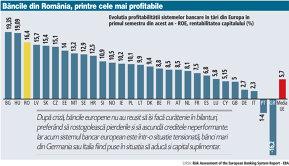 Statistica Autorităţii Bancare Europene: Băncile din România sunt în 2016 în topul celor mai profitabile din Europa
