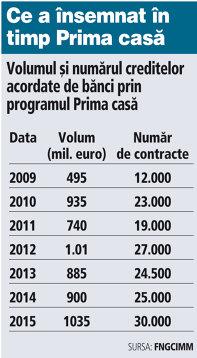 GRAFIC: Volumul şi numărul creditelor acordate de bănci prin programul Prima casă (2009-2015)