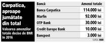 13 bănci au fost sancţionate de BNR anul trecut. Amenzile aplicate pentru cinci bănci s-au apropiat de 250.000 de lei
