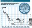 Evoluţia randamentelor medii la titluri de stat în lei după maturitate (dec. 2009- dec. 2016)