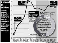 Evoluţia ponderii deţinerilor de titluri de stat în lei şi euro ale străinilor în totalul portofoliului de datorie publică internă (dec. 2009 - oct. 2016, %)