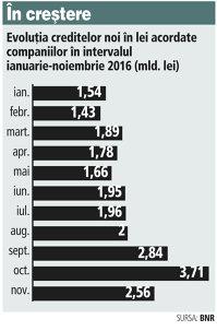 Accelerare pe final de an a creditelor noi acordate companiilor: în octombrie şi noiembrie băncile au dat credite cât în primele patru luni din an