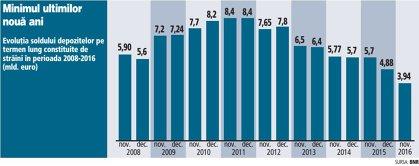 Evoluţia soldului depozitelor pe termen lung constituite de străini în perioada 2008-2016 (mld. euro)