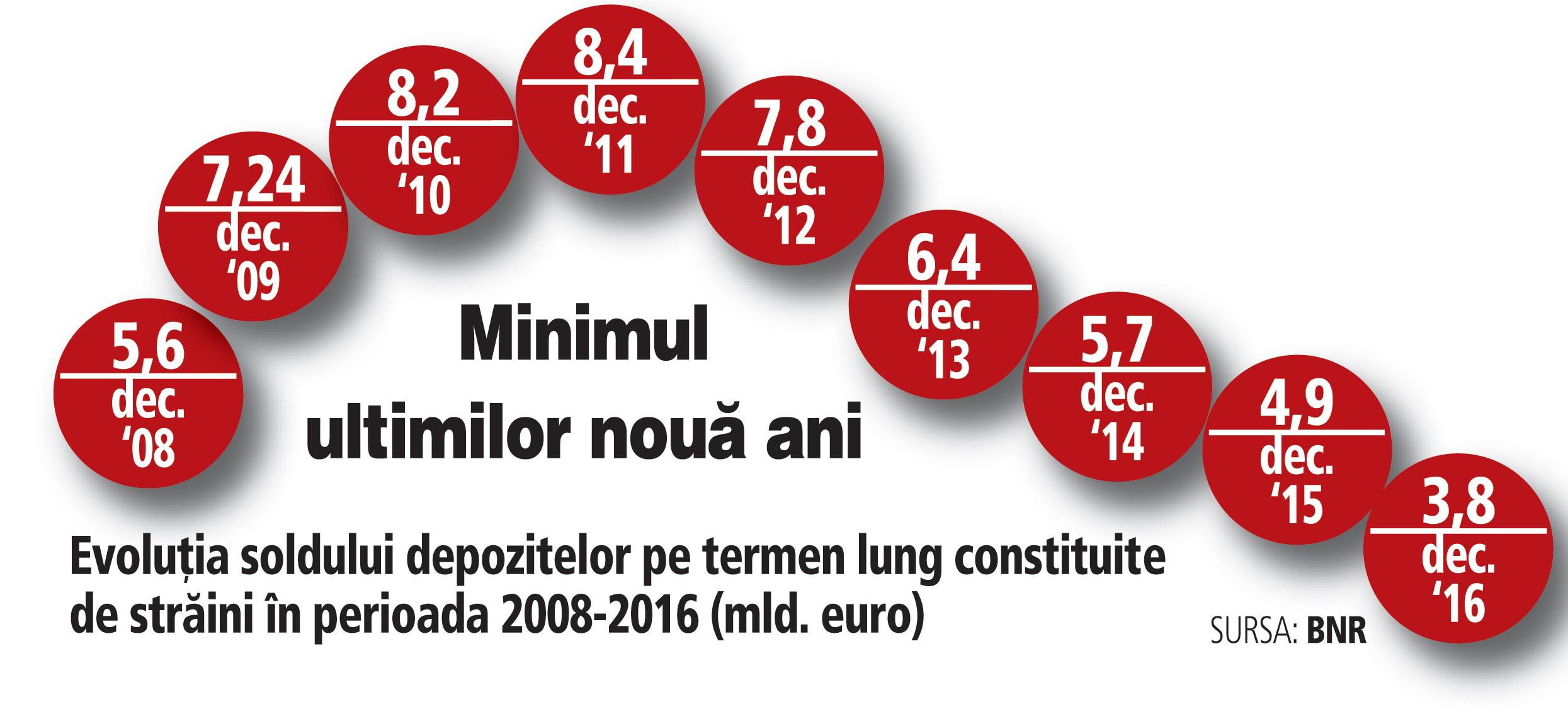 Soldul depozitelor bancare deţinute de străini în România a coborât în 2016 la 3,8 mld. euro, în scădere cu 1 mld. euro