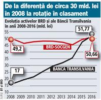 Schimbare istorică. Banca Transilvania a urcat pe locul doi în topul băncilor pe 2016, depăşind BRD-SocGen
