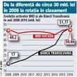 Evoluţia activelor BRD şi ale Băncii Transilvania în perioada 2008-2016 (mld. lei)