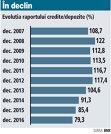 Evoluţia raportului credite/depozite (2007 - 2016)