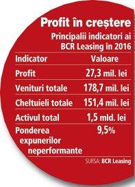 GRAFIC: Principalii indicatori ai BCR Leasing în 2016