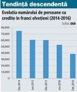 Câţi români mai au împrumuturi în franci elveţieni: În ultimii doi ani s-au făcut peste 24.800 de conversii ale creditelor în franci şi circa 12.500 de restructurări