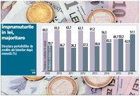 Românii s-au îndepărtat de creditele în valută şi preferă tot mai mult împrumuturile în lei. Ponderea creditelor în valută şi lei s-a inversat în opt ani: cele în moneda naţională au ajuns la 57% din total