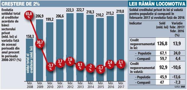 Ritmul anual de creştere a creditării totale, doar 2,1% în februarie: Creşterea împrumuturilor în lei cu aproape 14% a ajutat creditarea totală să rămână pe plus. Creditele în valută scad cu 10%