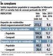 Soldul depozitelor populaţiei şi companiilor în februarie 2017 şi variaţia faţă de aceeaşi perioadă din 2016