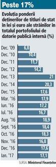 Ponderea plasamentelor investitorilor străini în titluri de stat româneşti a rămas în ianuarie peste 17%