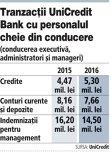 UniCredit Bank România a acordat în 2016 indemnizaţii pentru management de 14,5 milioane de lei, în scădere cu aproximativ 10% faţă de anul 2015, în scădere cu 10%