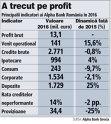 Principalii indicatori ai Alpha Bank România în 2016