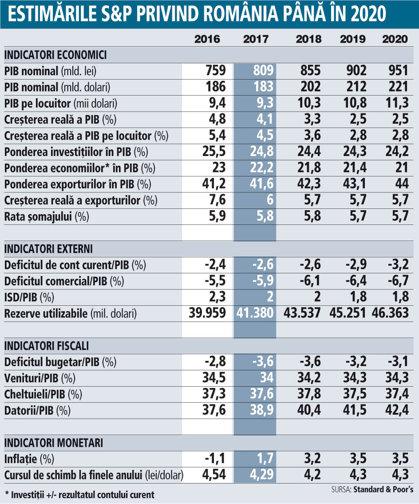 Estimările S&P privind România până în 2020