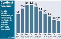 GRAFIC: Evoluţia soldului depozitelor pe termen lung constituite de străini în perioada 2008-2016 (mld. euro)
