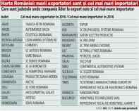 Care sunt judeţele unde compania lider la export este şi cel mai mare importator