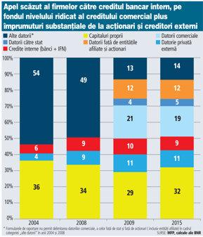 Cât de mult apelează patronii şi managerii la bănci. Creditele bancare reprezintă sub 10% din finanţările companiilor. Firmele preferă împrumuturi de la acţionari şi creditele comerciale şi externe