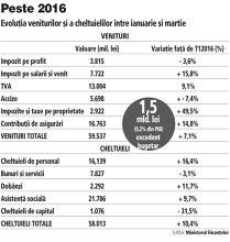 Încasările bugetului în T1 2017: Plus 7% faţă de 2016, minus 4,6% faţă de program