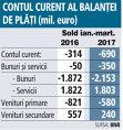 Grafic: Contul curent al balanţei de plăţi (mil. euro)