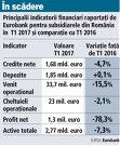 Grafic: Principalii indicatorii financiari raportaţi de Eurobank pentru subsidiarele din România în T1 2017 şi comparaţie cu T1 2016