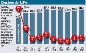 Creşterea creditului privat în aprilie, modestă: Ritmul anual de creştere al împrumuturilor a fost de 3,2%. Creditele în lei avansează cu 13,5%, iar cele în valută, -8,7%