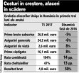 Afacerile locale ale asigurătorului Uniqa au scăzut cu 5% în primele trei luni ale anului, la 26,8 mil. €