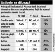 Creditele Piraeus Bank s-au redus cu 5% în primul trimestru, până la 708 mil. €. Depozitele, plus 10%