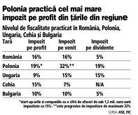 Grafic: Nivelul de fiscalitate practicat în România, Polonia, Ungaria, Cehia şi Bulgaria