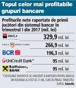 Mai mult de două treimi din bănci au fost pe profit în primul trimestru, în timp ce 11 au raportat pierderi