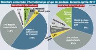 Grafic: Structura comerţului internaţional pe grupe de produse. Ianuarie-aprilie 2017
