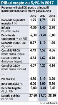 Grafic: Prognozele Erste/BCR pentru principalii indicatori financiari şi macro până în 2018