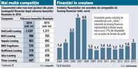 Grafic: Clasamentul celor mai mari jucători din piaţa leasingului financiar după valoarea bunurilor finanţate în 2016