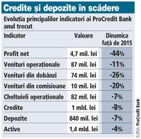 Grafic: Evoluţia principalilor indicatori ai ProCredit Bank (dinamica faţă de 2015)